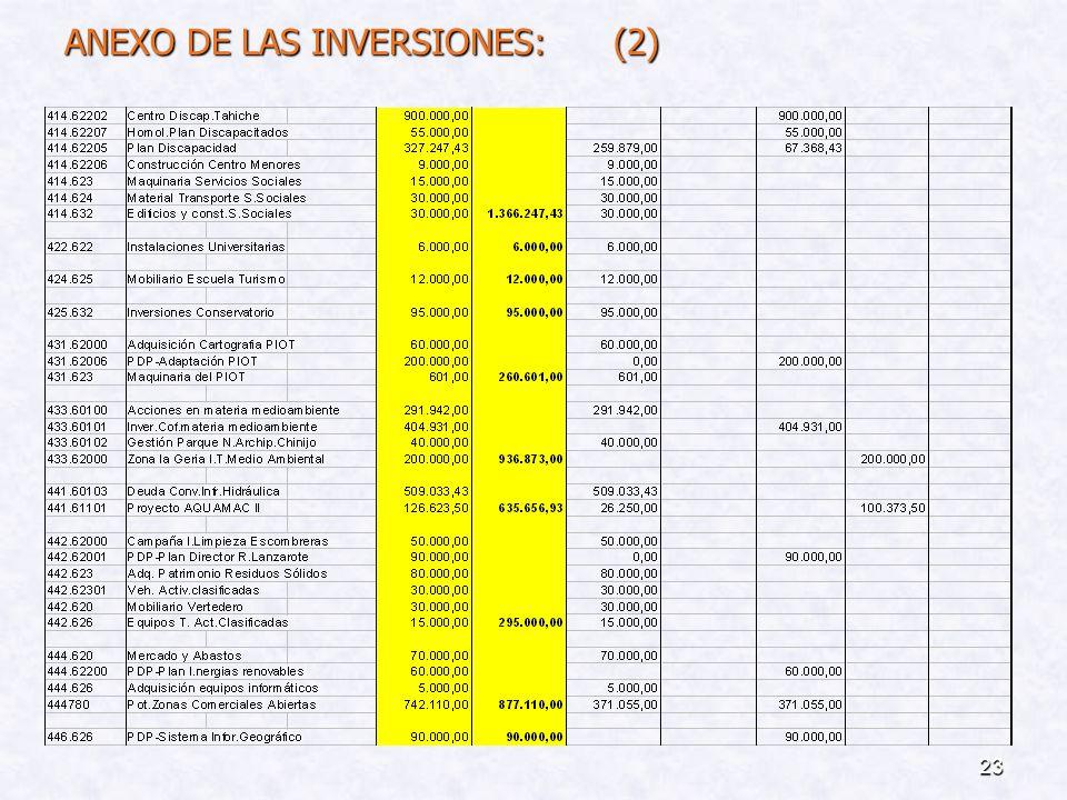 22 ANEXO DE LAS INVERSIONES : (Art. 168-1 Ley R.H.L.) (1)