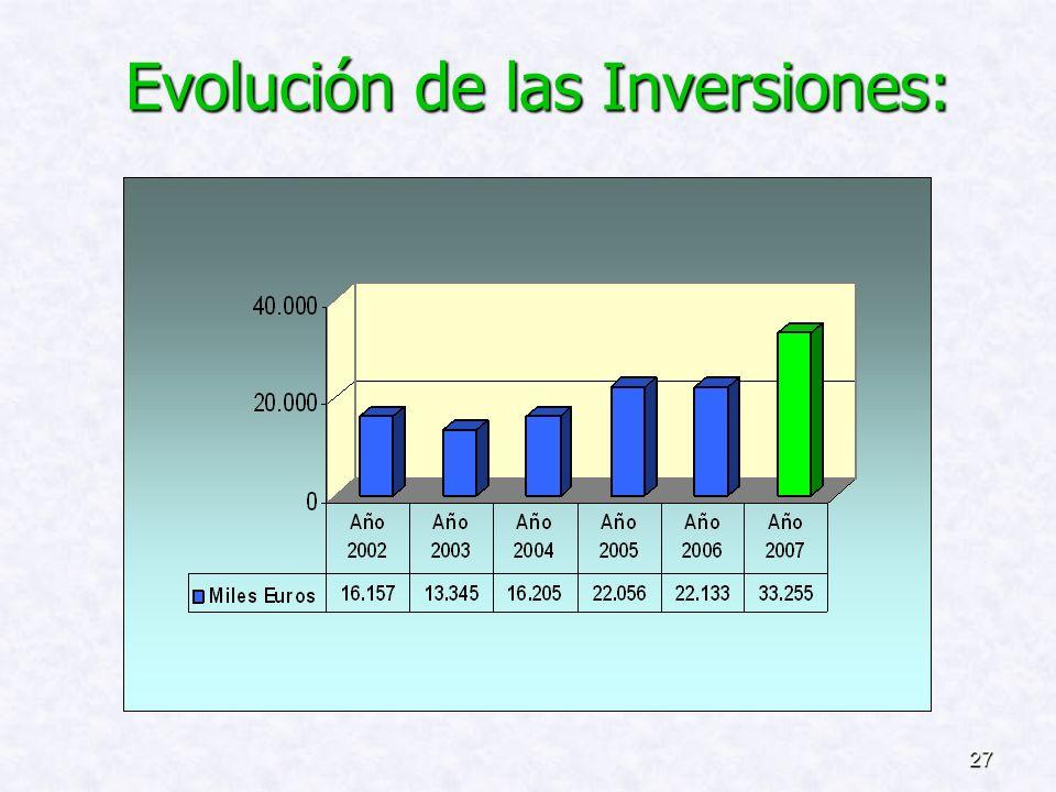 26 FINANCIACIÓN DE LAS INVERSIONES: Recursos Propios.................. 43,45% Recursos Propios.................. 43,45% Recursos Comunidad Autónoma Ca