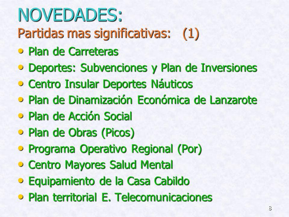 7 Evolución del Presupuesto del Cabildo de Lanzarote (Últimos seis años):