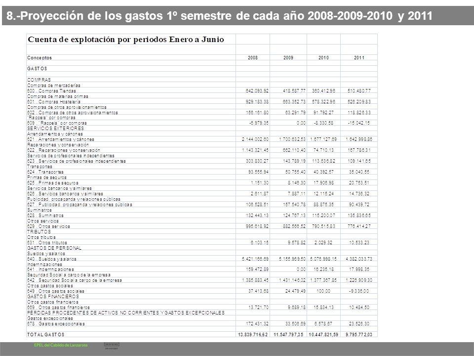 8 de Setiembre de 2011 8.-Proyección de los gastos 1º semestre de cada año 2008-2009-2010 y 2011