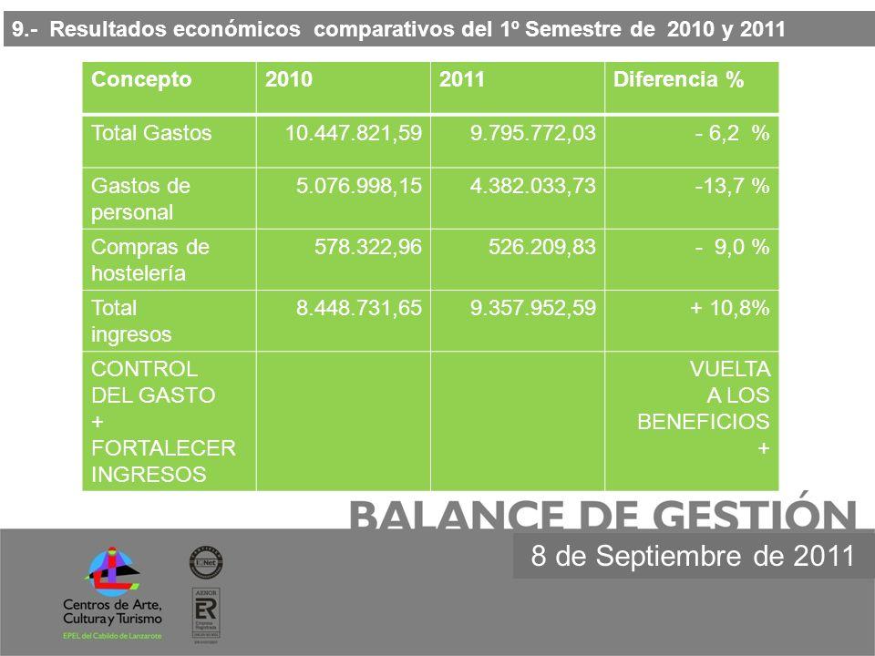 9.- Resultados económicos comparativos del 1º Semestre de 2010 y 2011 8 de Septiembre de 2011 Concepto20102011Diferencia % Total Gastos10.447.821,599.