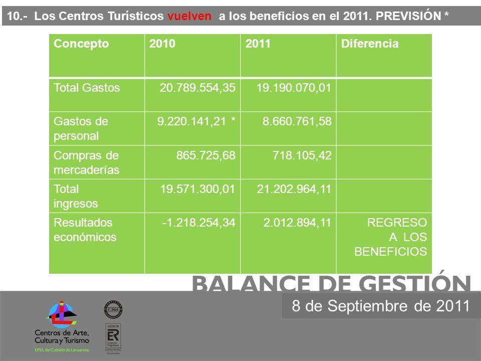 10.- Los Centros Turísticos vuelven a los beneficios en el 2011. PREVISIÓN * 8 de Septiembre de 2011 Concepto20102011Diferencia Total Gastos20.789.554