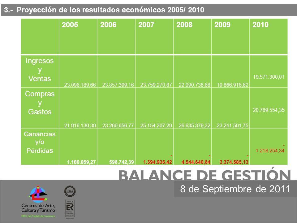 3.- Proyección de los resultados económicos 2005/ 2010 200520062007200820092010 Ingresos y Ventas 23.096.189,66 23.857.399,16 23.759.270,87 22.090.738