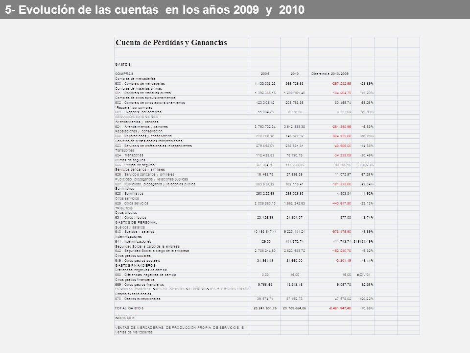 Los Centros Turísticos destinaron en el 2009 de cada 100 euros de ingreso más de 75 para personal.