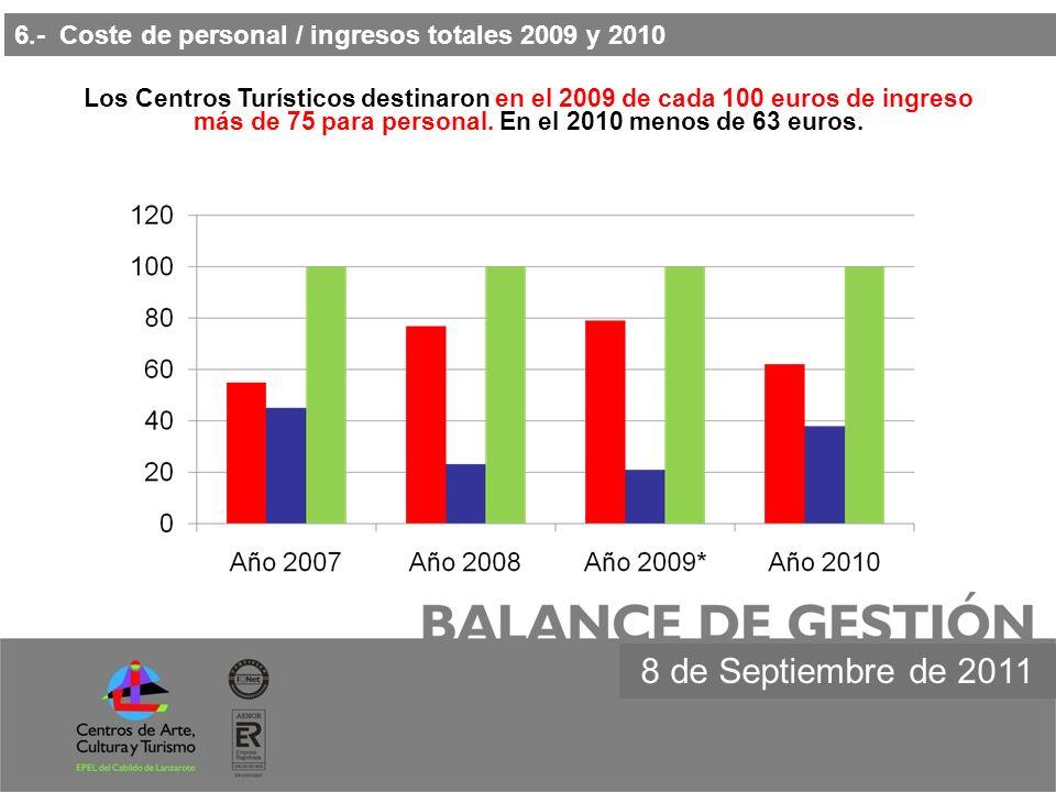 7.- Resultados económicos de los años 2009 y 2010 8 de Septiembre de 2011 Concepto20092010Diferencia % Total Gastos23.241.501,7520.789.554,35-10,55 % Gastos de personal 10.198.617,119.220.141,21 *-9,59 % Compras de mercaderías 1.133.008,23865.725,68-23,59 % Total ingresos 19.866.916,6219.571.300,01-1,49 % Resultados económicos -3.374.585,13-1.218.254,34REDUCCIÓN DE PÉRDIDAS EN + 2.156.330,79