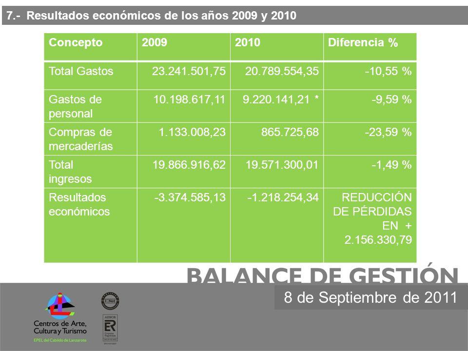 7.- Resultados económicos de los años 2009 y 2010 8 de Septiembre de 2011 Concepto20092010Diferencia % Total Gastos23.241.501,7520.789.554,35-10,55 %