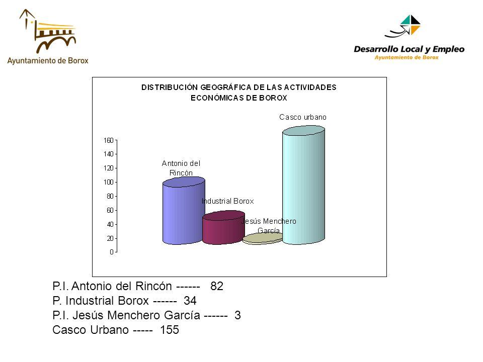 P.I. Antonio del Rincón ------ 82 P. Industrial Borox ------ 34 P.I.
