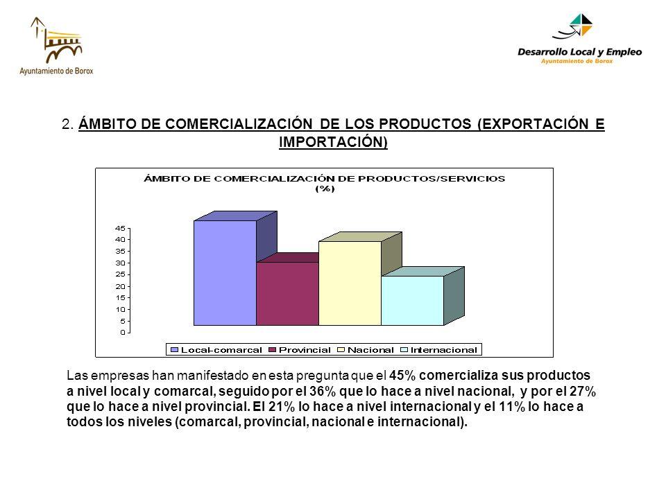 2. ÁMBITO DE COMERCIALIZACIÓN DE LOS PRODUCTOS (EXPORTACIÓN E IMPORTACIÓN) Las empresas han manifestado en esta pregunta que el 45% comercializa sus p