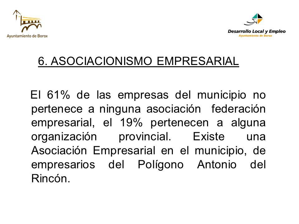 6. ASOCIACIONISMO EMPRESARIAL El 61% de las empresas del municipio no pertenece a ninguna asociación federación empresarial, el 19% pertenecen a algun