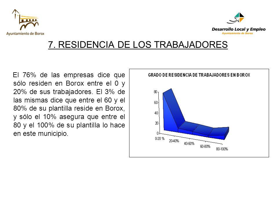 7. RESIDENCIA DE LOS TRABAJADORES El 76% de las empresas dice que sólo residen en Borox entre el 0 y 20% de sus trabajadores. El 3% de las mismas dice