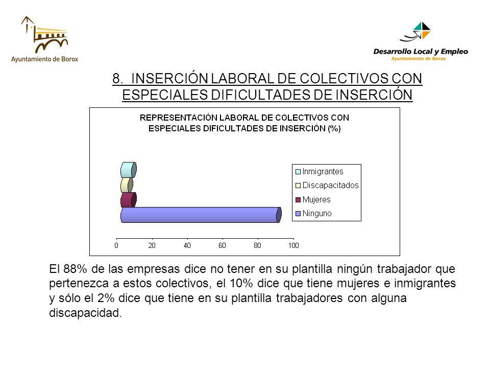 8. INSERCIÓN LABORAL DE COLECTIVOS CON ESPECIALES DIFICULTADES DE INSERCIÓN El 88% de las empresas dice no tener en su plantilla ningún trabajador que