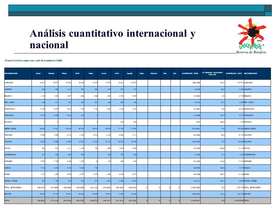 Análisis cuantitativo internacional y nacional