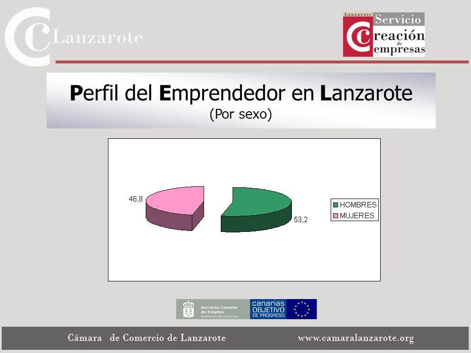 Perfil del Emprendedor en Lanzarote (Por sexo)