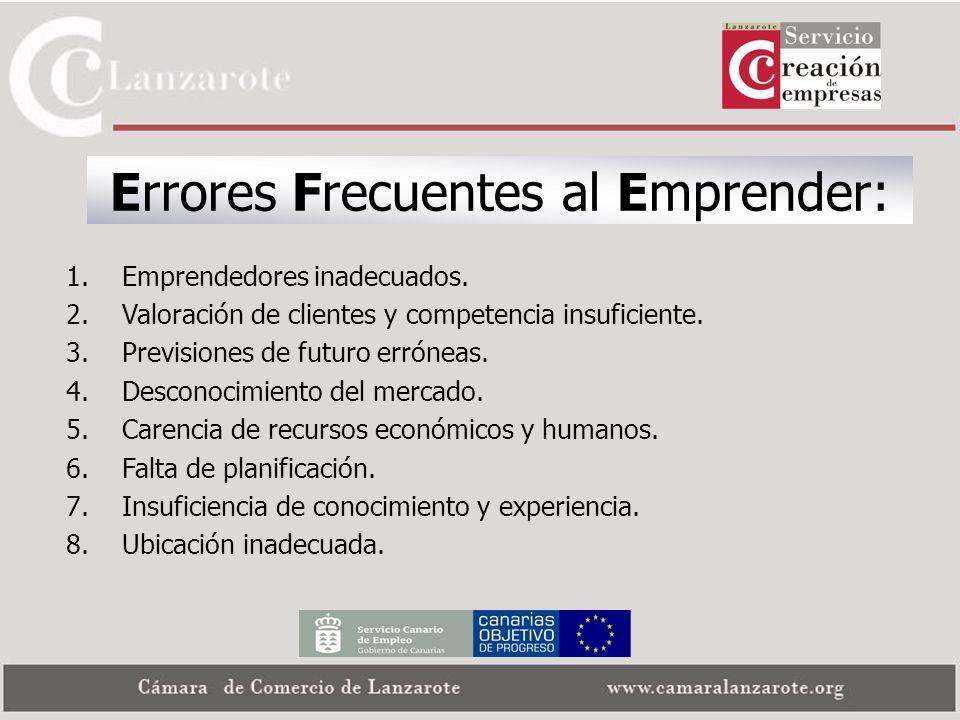 Errores Frecuentes al Emprender: 1.Emprendedores inadecuados. 2.Valoración de clientes y competencia insuficiente. 3.Previsiones de futuro erróneas. 4