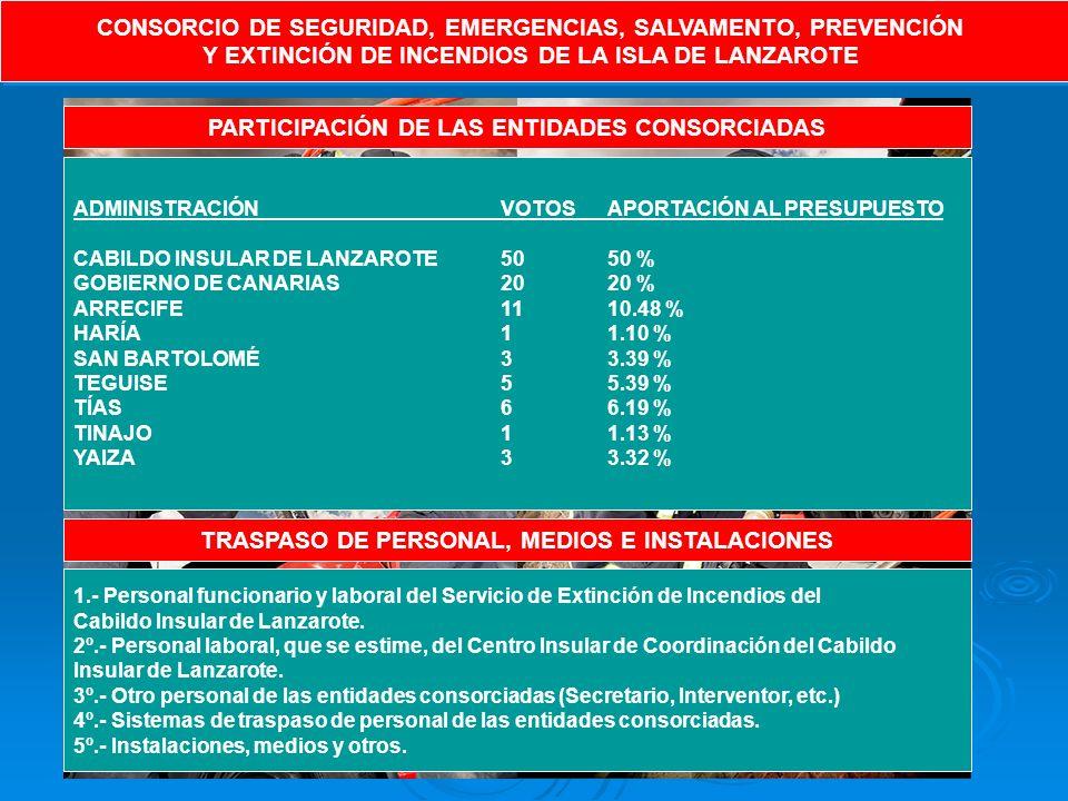 CONSORCIO DE SEGURIDAD, EMERGENCIAS, SALVAMENTO, PREVENCIÓN Y EXTINCIÓN DE INCENDIOS DE LA ISLA DE LANZAROTE CONSORCIO DE SEGURIDAD, EMERGENCIAS, SALVAMENTO, PREVENCIÓN Y EXTINCIÓN DE INCENDIOS DE LA ISLA DE LANZAROTE PARTICIPACIÓN DE LAS ENTIDADES CONSORCIADAS ADMINISTRACIÓNVOTOSAPORTACIÓN AL PRESUPUESTO CABILDO INSULAR DE LANZAROTE5050 % GOBIERNO DE CANARIAS2020 % ARRECIFE 1110.48 % HARÍA11.10 % SAN BARTOLOMÉ33.39 % TEGUISE55.39 % TÍAS66.19 % TINAJO11.13 % YAIZA33.32 % TRASPASO DE PERSONAL, MEDIOS E INSTALACIONES 1.- Personal funcionario y laboral del Servicio de Extinción de Incendios del Cabildo Insular de Lanzarote.