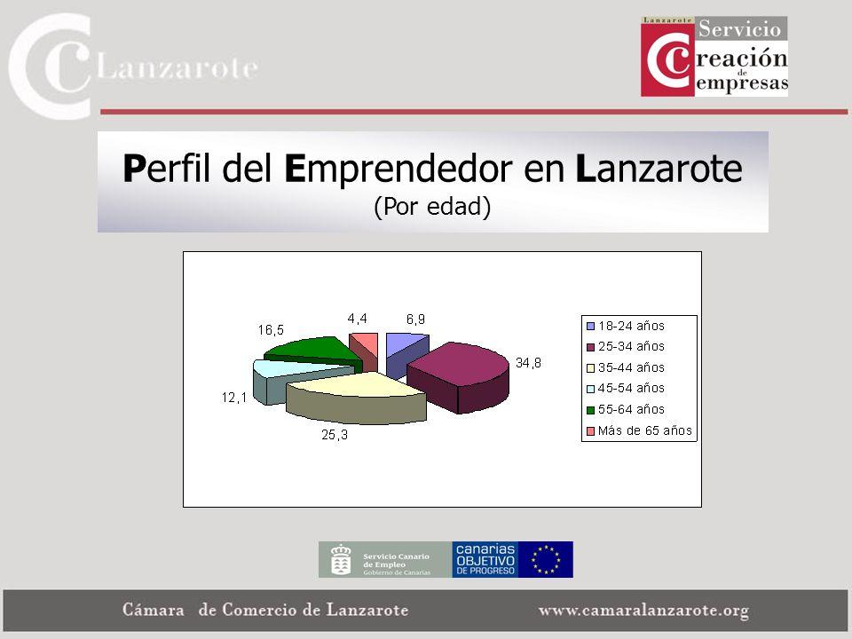 Perfil del Emprendedor en Lanzarote (Por edad)