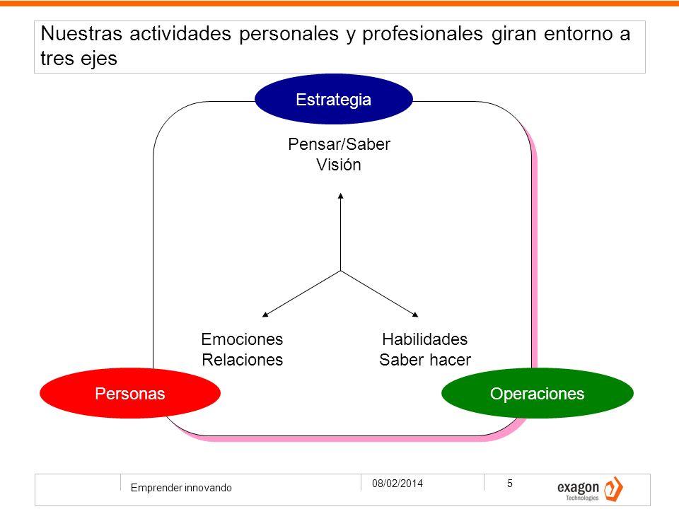 Nuestras actividades personales y profesionales giran entorno a tres ejes 08/02/2014 Emprender innovando 5 Pensar/Saber Visión Habilidades Saber hacer Emociones Relaciones Estrategia OperacionesPersonas