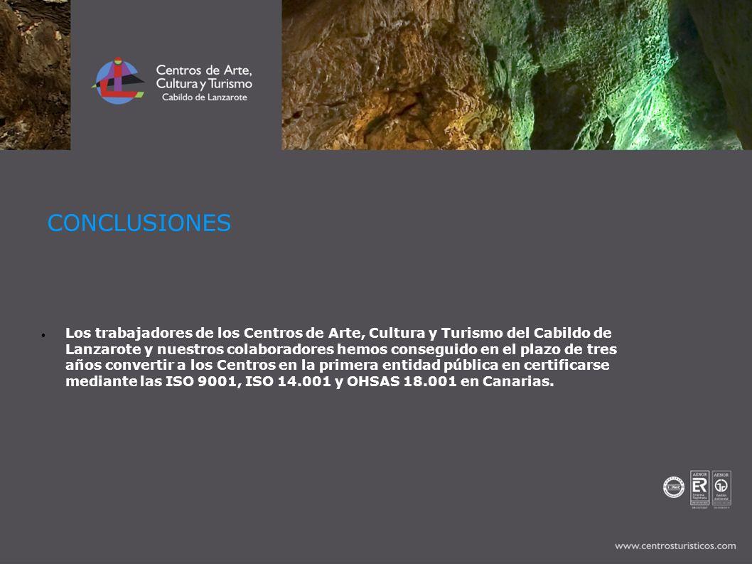 CONCLUSIONES Los trabajadores de los Centros de Arte, Cultura y Turismo del Cabildo de Lanzarote y nuestros colaboradores hemos conseguido en el plazo