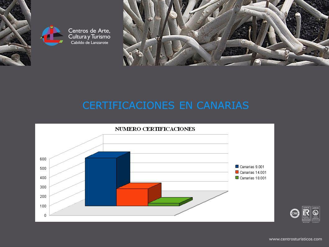 CERTIFICACIONES EN CANARIAS