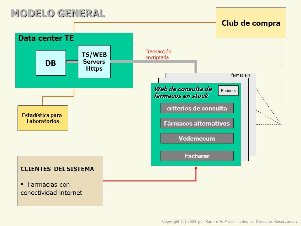 MODELO GENERAL Data center TE DB TS/WEB Servers Https CLIENTES DEL SISTEMA Farmacias con conectividad internet Transacción encriptada Copyright (c) 20