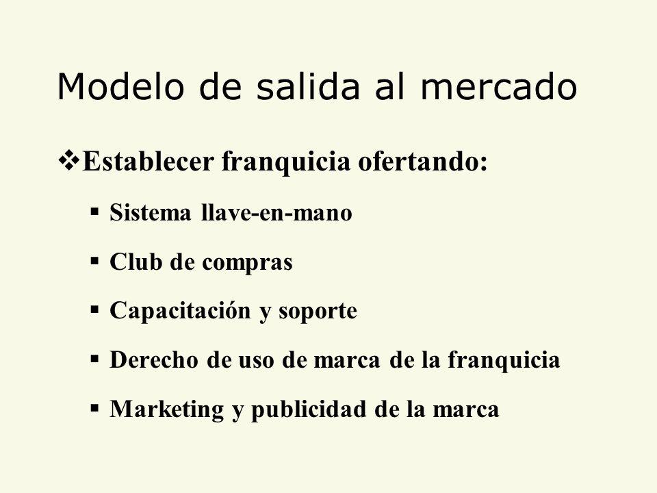 Modelo de salida al mercado Establecer franquicia ofertando: Sistema llave-en-mano Club de compras Capacitación y soporte Derecho de uso de marca de l