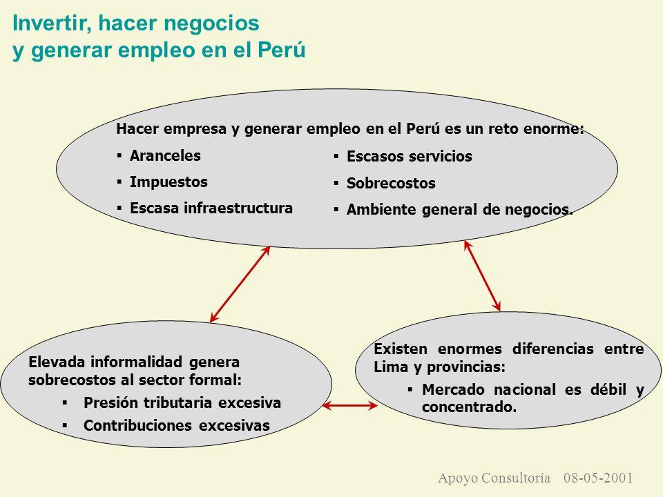 Hacer empresa y generar empleo en el Perú es un reto enorme: Aranceles Impuestos Escasa infraestructura Existen enormes diferencias entre Lima y provincias: Mercado nacional es débil y concentrado.