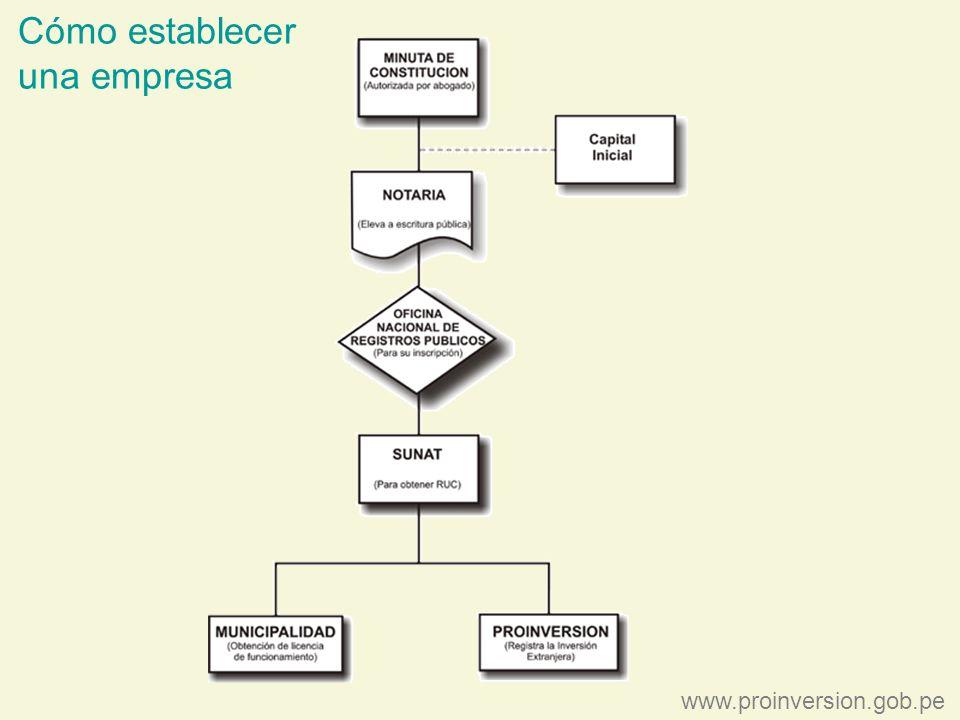 Cómo establecer una empresa www.proinversion.gob.pe