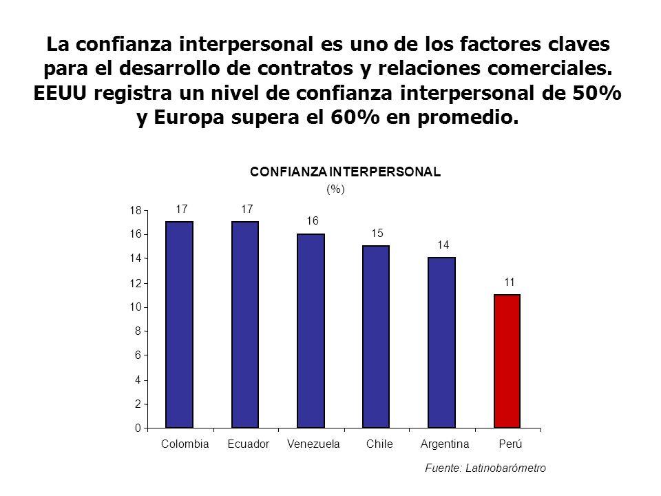 La confianza interpersonal es uno de los factores claves para el desarrollo de contratos y relaciones comerciales.
