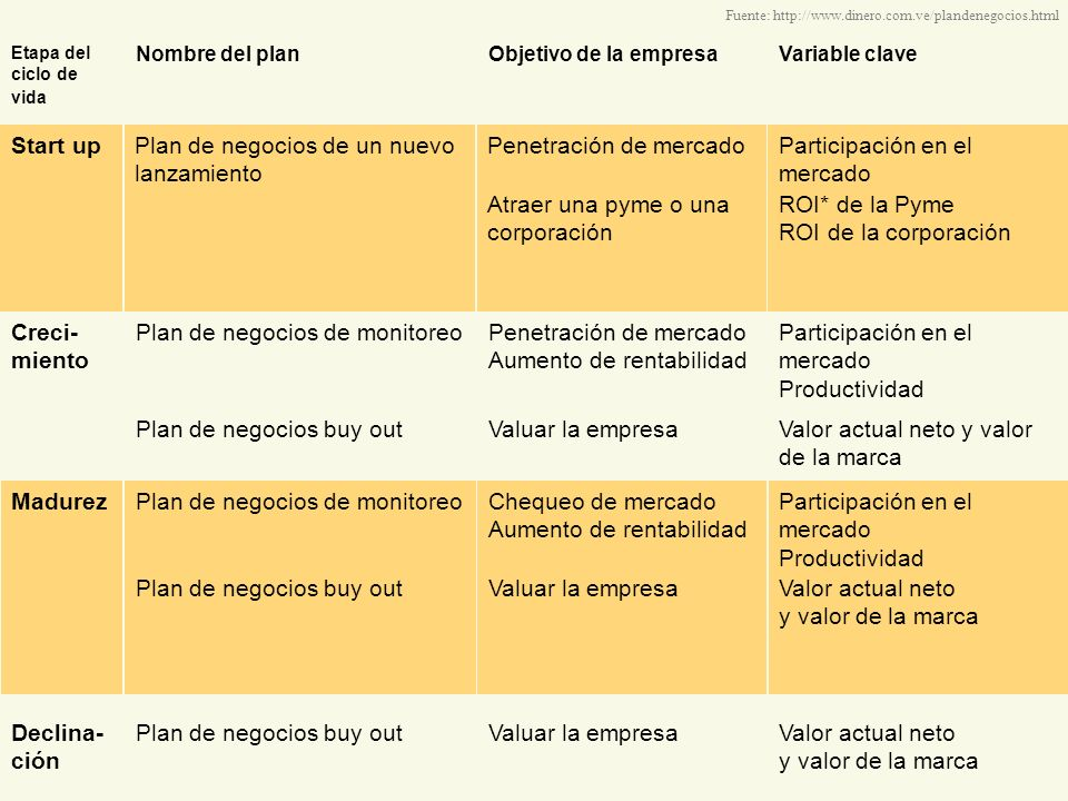 Plan de negocios Plan de negocios formal Sumario ejecutivo Resume los elementos claves de la propuesta.