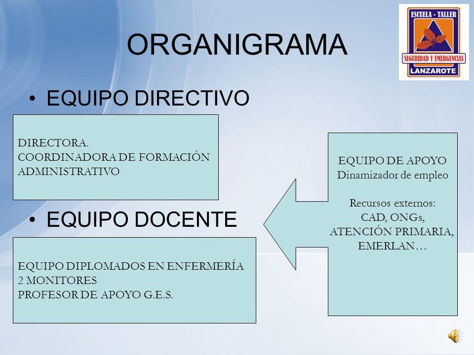 ORGANIGRAMA EQUIPO DIRECTIVO EQUIPO DOCENTE DIRECTORA.