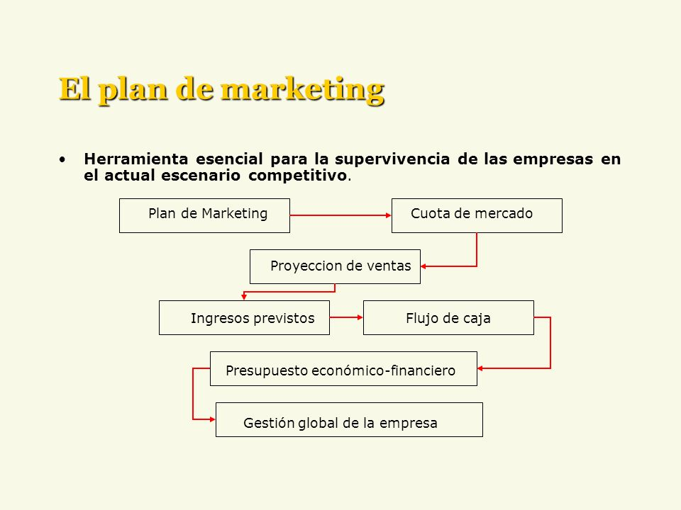 El plan de marketing Herramienta esencial para la supervivencia de las empresas en el actual escenario competitivo. Plan de Marketing Cuota de mercado