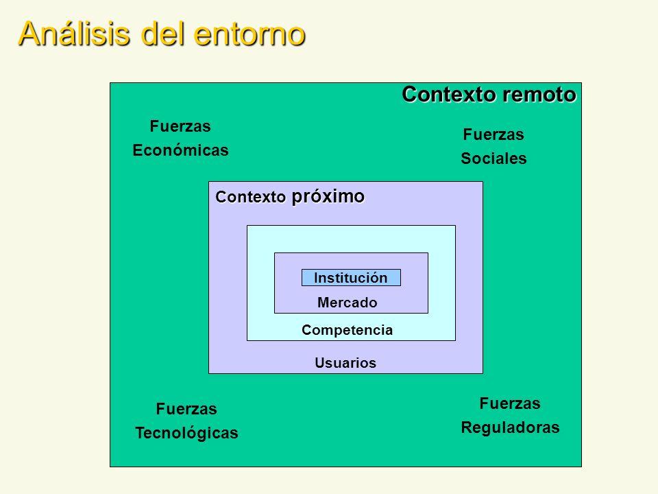 Análisis del entorno Contexto remoto Contexto próximo Fuerzas Económicas Fuerzas Tecnológicas Fuerzas Sociales Fuerzas Reguladoras Institución Mercado