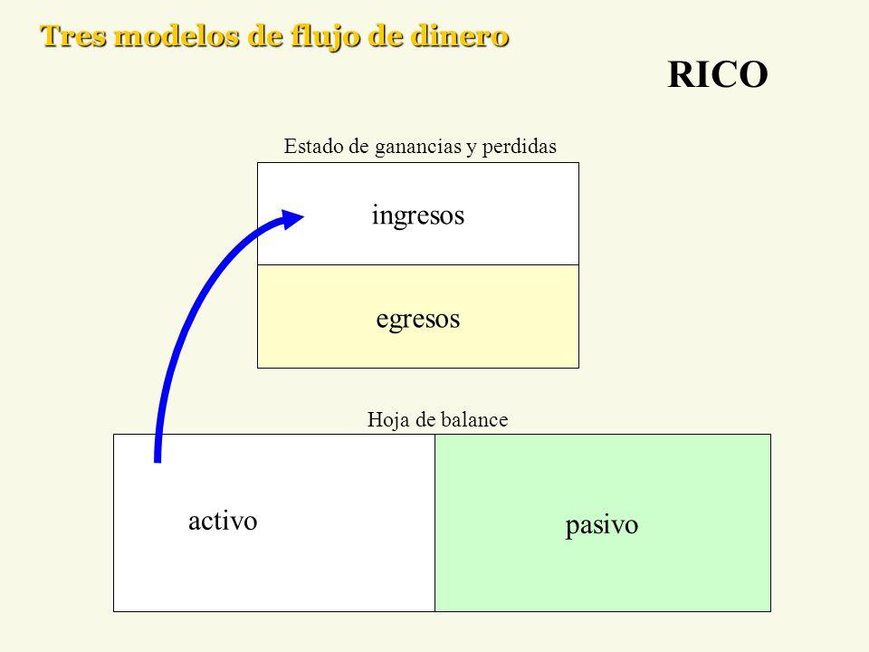 Tres modelos de flujo de dinero activo pasivo egresos ingresos Estado de ganancias y perdidas RICO Hoja de balance