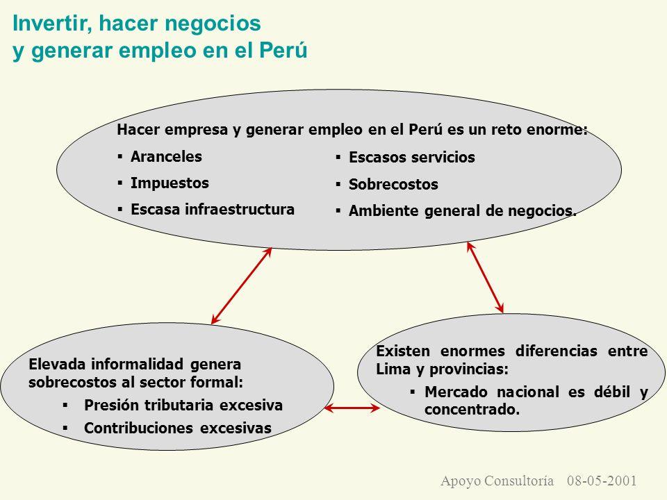 Hacer empresa y generar empleo en el Perú es un reto enorme: Aranceles Impuestos Escasa infraestructura Existen enormes diferencias entre Lima y provi