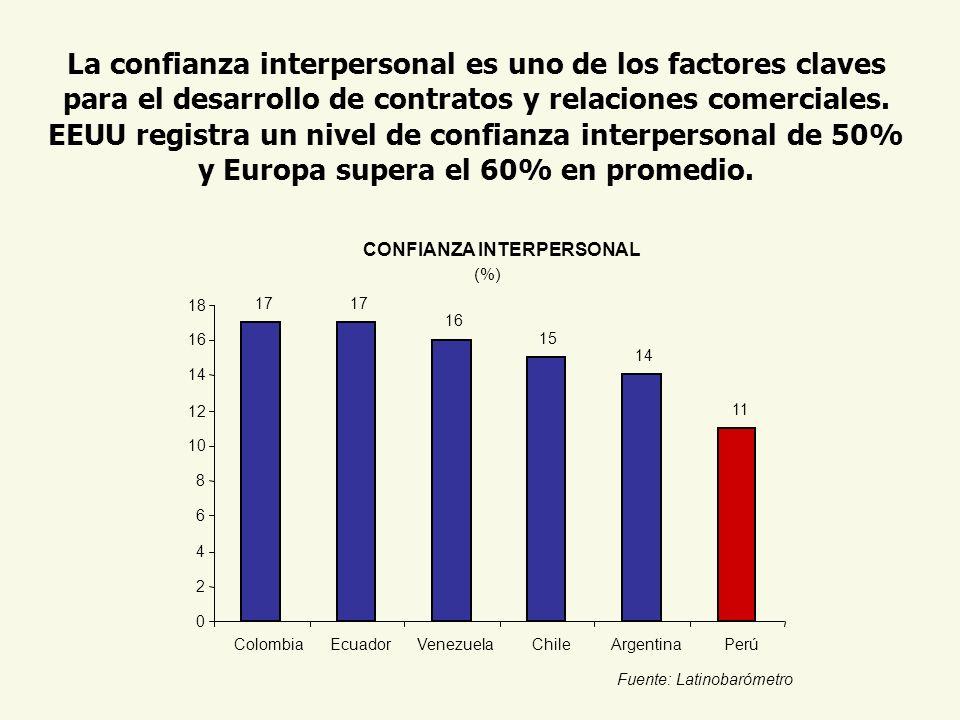 La confianza interpersonal es uno de los factores claves para el desarrollo de contratos y relaciones comerciales. EEUU registra un nivel de confianza