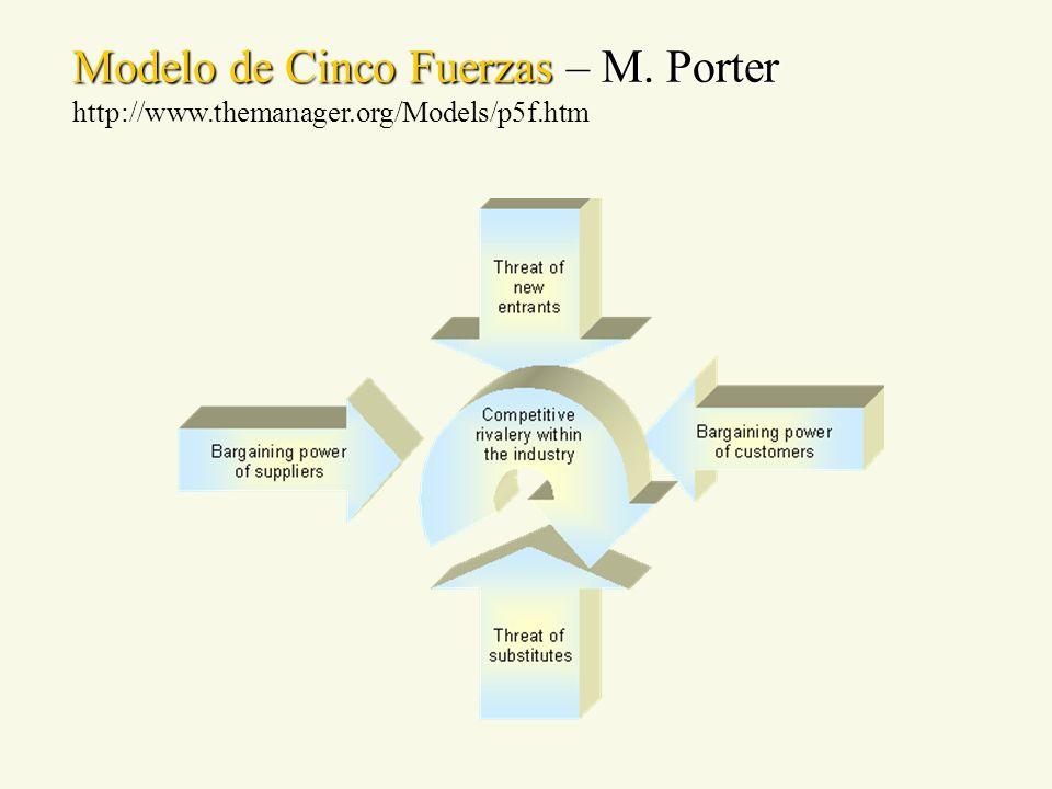 Modelo de Cinco Fuerzas – M. Porter http://www.themanager.org/Models/p5f.htm
