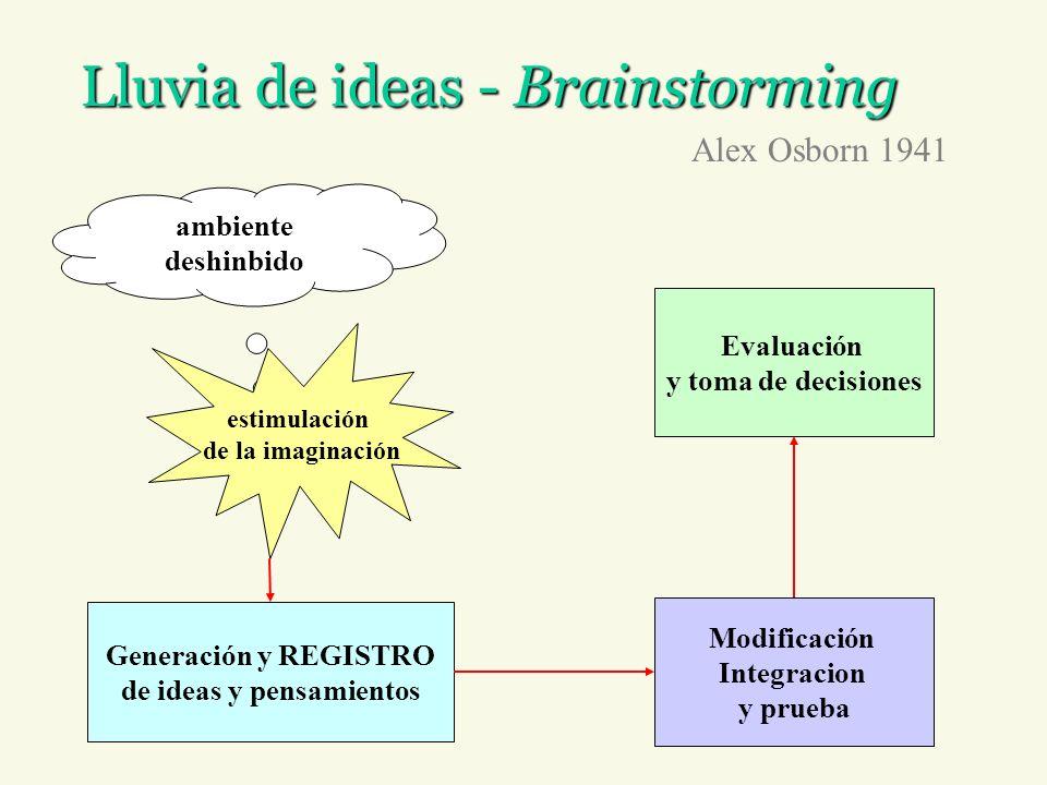 Brainstorming - principios Alex Osborn 1941 1.Cantidad genera calidad: a mayor numero de ideas mejor solución 2.Juicios diferidos, demorados 3.Fluidez y flexibilidad 4.Respuestas rápidas 5.Evitar juicios negativos.