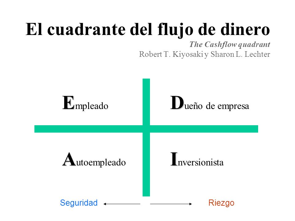 El cuadrante del flujo de dinero The Cashflow quadrant Robert T.