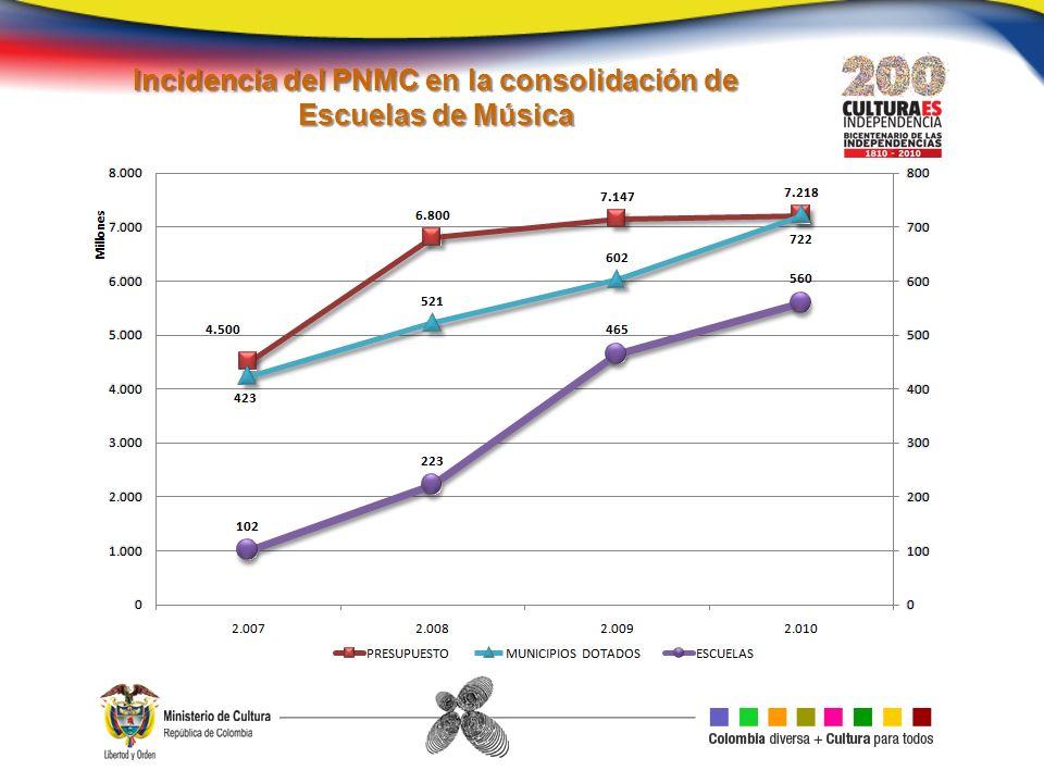 Incidencia del PNMC en la consolidación de Escuelas de Música