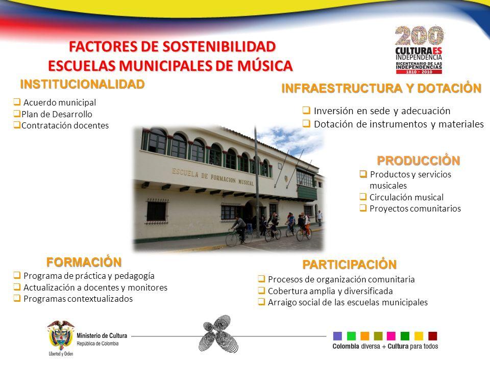 FORMACIÓN PARTICIPACIÓN INFRAESTRUCTURA Y DOTACIÓN Acuerdo municipal Plan de Desarrollo Contratación docentes Programa de práctica y pedagogía Actuali