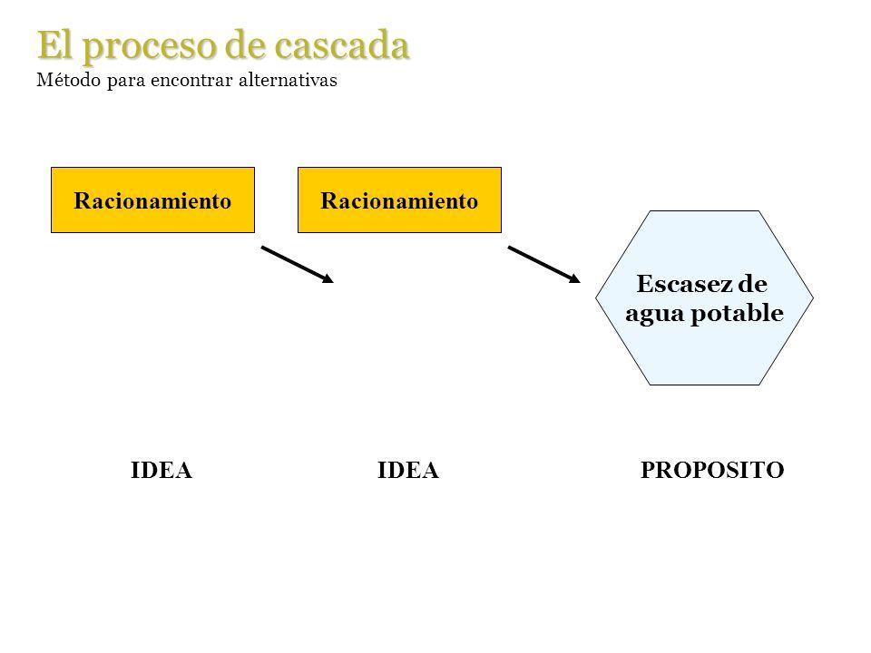 Escasez de agua potable El proceso de cascada Método para encontrar alternativas Racionamiento IDEA PROPOSITO Racionamiento IDEA