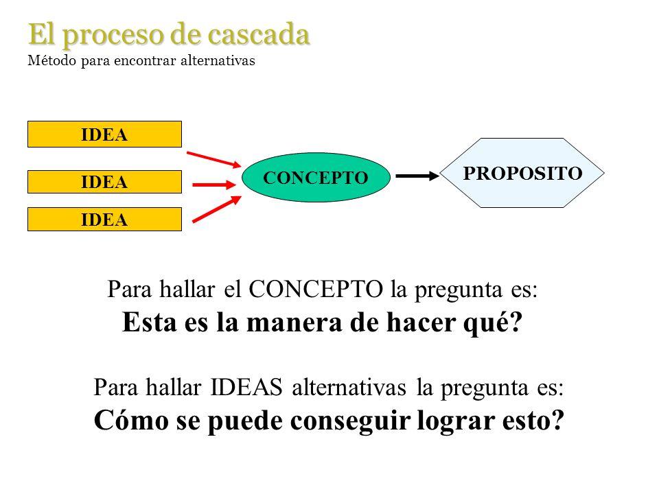 El proceso de cascada Método para encontrar alternativas Para hallar el CONCEPTO la pregunta es: Esta es la manera de hacer qué? PROPOSITO IDEA CONCEP