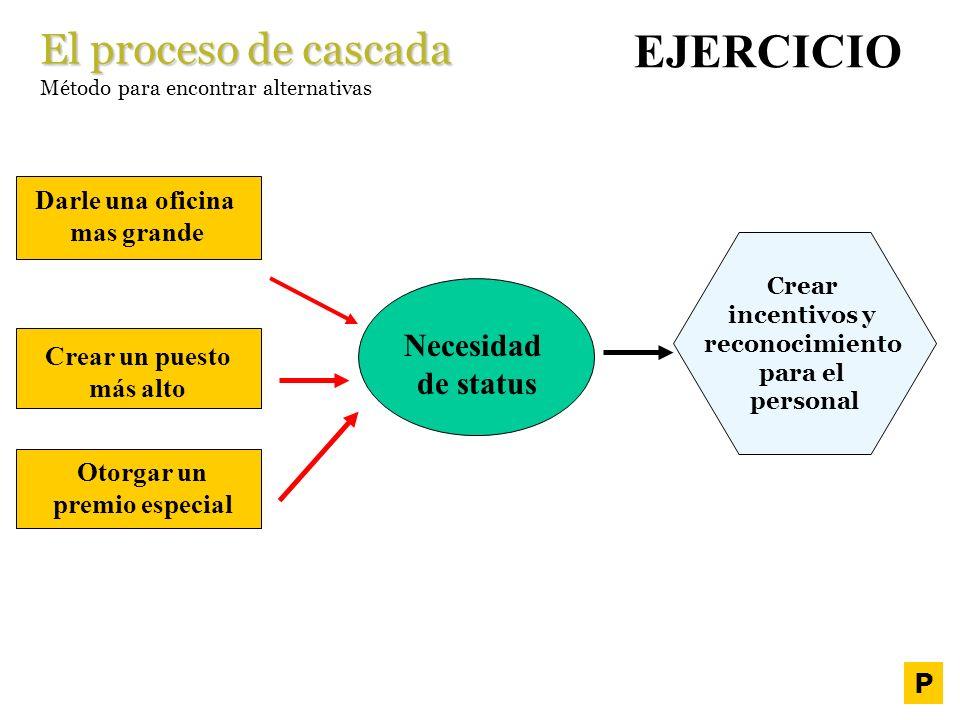 El proceso de cascada Método para encontrar alternativas Crear incentivos y reconocimiento para el personal IDEA CONCEPTO IDEA EJERCICIO Necesidad de