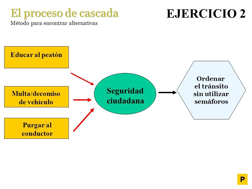 El proceso de cascada Método para encontrar alternativas Ordenar el tránsito sin utilizar semáforos IDEA CONCEPTO IDEA EJERCICIO 2 Seguridad ciudadana