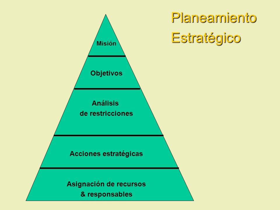 Misión Objetivos Análisis de restricciones Acciones estratégicas Asignación de recursos & responsables PlaneamientoEstratégico