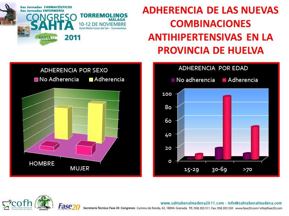 HIPERTENSOS VERSUS ADHERENCIA