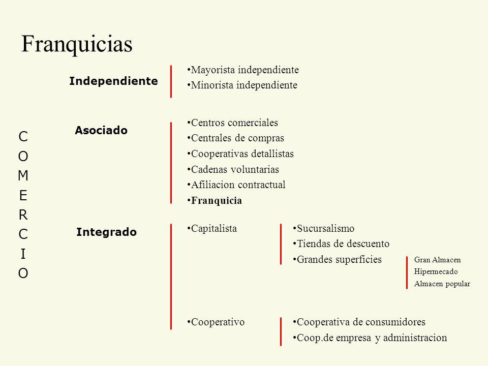 Franquicias COMERCIOCOMERCIO Independiente Mayorista independiente Minorista independiente Asociado Centros comerciales Centrales de compras Cooperati