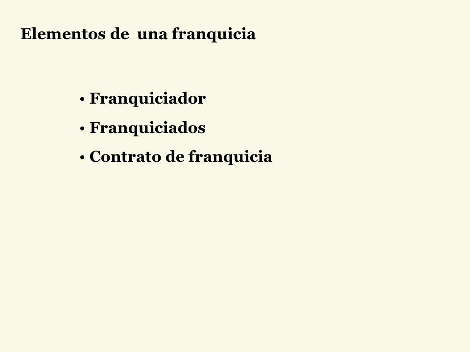 Elementos de una franquicia Franquiciador Franquiciados Contrato de franquicia