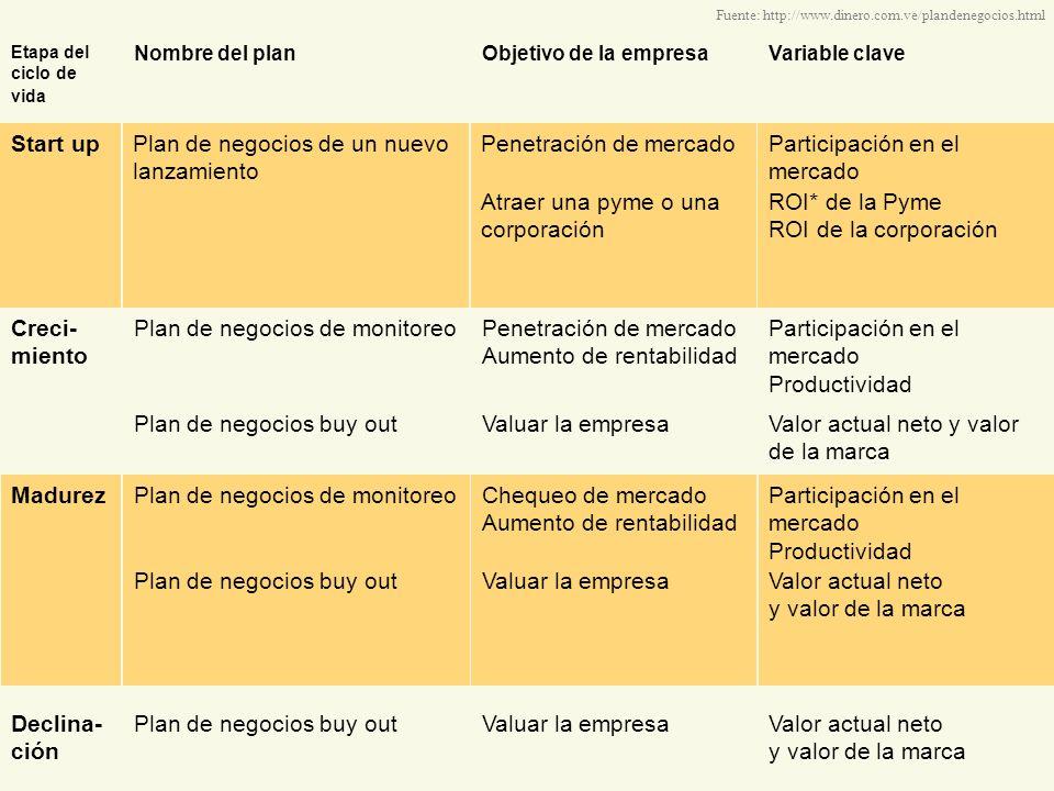 Etapa del ciclo de vida Nombre del planObjetivo de la empresaVariable clave Creci- miento Plan de negocios de monitoreoPenetración de mercado Aumento