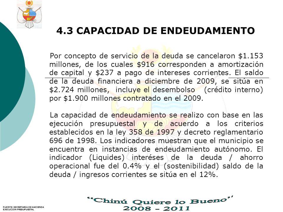 4.3 CAPACIDAD DE ENDEUDAMIENTO Por concepto de servicio de la deuda se cancelaron $1.153 millones, de los cuales $916 corresponden a amortización de capital y $237 a pago de intereses corrientes.